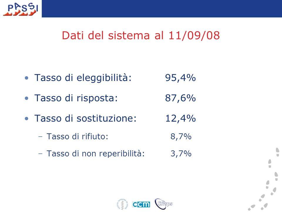 Dati del sistema al 11/09/08 Tasso di eleggibilità:95,4% Tasso di risposta:87,6% Tasso di sostituzione:12,4% –Tasso di rifiuto: 8,7% –Tasso di non reperibilità: 3,7%