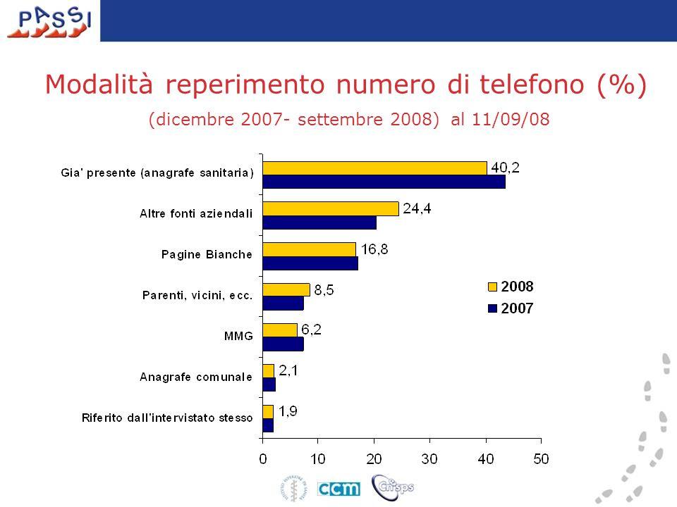 Modalità reperimento numero di telefono (%) (dicembre 2007- settembre 2008) al 11/09/08
