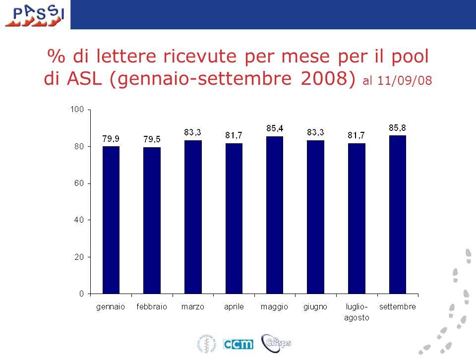 % di lettere ricevute per mese per il pool di ASL (gennaio-settembre 2008) al 11/09/08