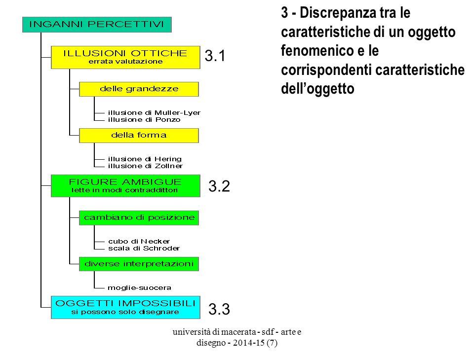 università di macerata - sdf - arte e disegno - 2014-15 (7) 3 - Discrepanza tra le caratteristiche di un oggetto fenomenico e le corrispondenti caratt