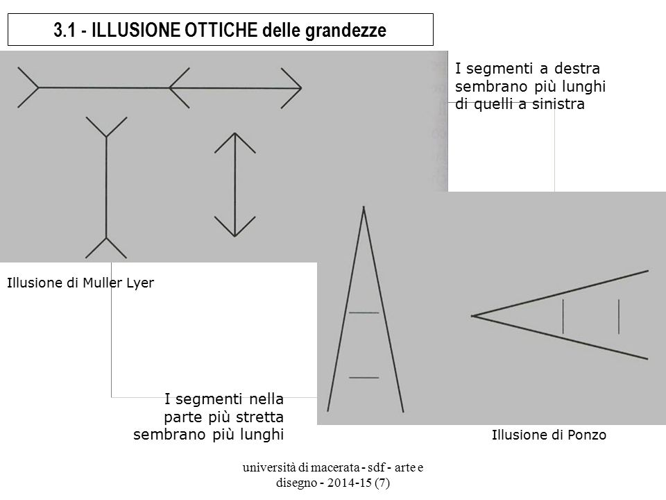 università di macerata - sdf - arte e disegno - 2014-15 (7) 3.1 - ILLUSIONE OTTICHE delle grandezze Illusione di Muller Lyer I segmenti a destra sembr
