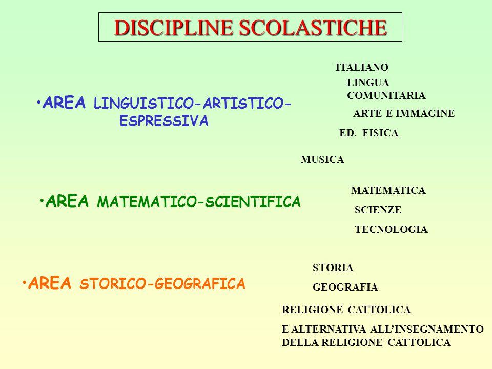 DISCIPLINE SCOLASTICHE AREA LINGUISTICO-ARTISTICO- ESPRESSIVA AREA MATEMATICO-SCIENTIFICA AREA STORICO-GEOGRAFICA ITALIANO LINGUA COMUNITARIA ARTE E IMMAGINE ED.