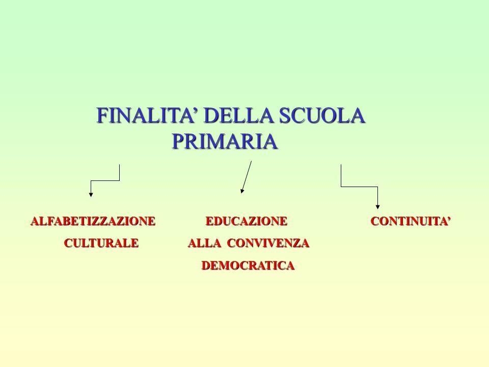 FINALITA' DELLA SCUOLA PRIMARIA FINALITA' DELLA SCUOLA PRIMARIA ALFABETIZZAZIONE EDUCAZIONE CONTINUITA' CULTURALE ALLA CONVIVENZA CULTURALE ALLA CONVIVENZA DEMOCRATICA DEMOCRATICA