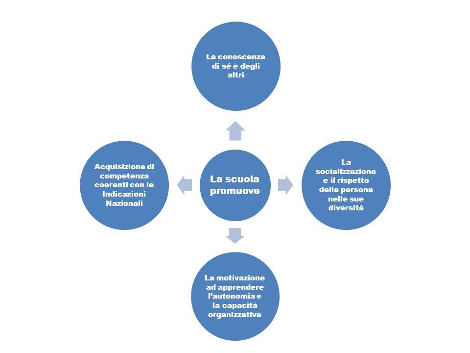 OBIETTIVI DELL'OFFERTA FORMATIVA il successo formativo degli alunni attraverso attività educativo – didattiche mirate ai loro bisogni Innalzare l'Offerta Formativa delle Scuole e del Territorio, per realizzare una proposta globale e coerente di formazione.