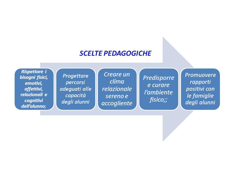 SCELTE METODOLOGICHE E DIDATTICHE Costruzione del sapere Uso di strategie comunicative di ricerca e rielaborazione delle conoscenze Apprendimento per gruppi o individuali
