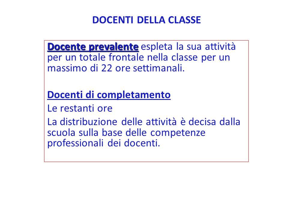 DISCIPLINEMONTE ORE SETTIMANALE ITALIANO8 INGLESE2 STORIA3 GEOGRAFIA2 MATEMATICA7 SCIENZE2 ARTE E IMMAGINE1 MUSICA1 EDUCAZIONE FISICA1 RELIGIONE2