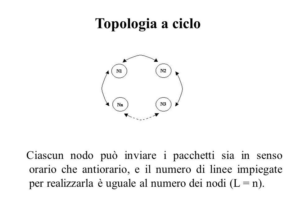 Topologia a ciclo Ciascun nodo può inviare i pacchetti sia in senso orario che antiorario, e il numero di linee impiegate per realizzarla è uguale al