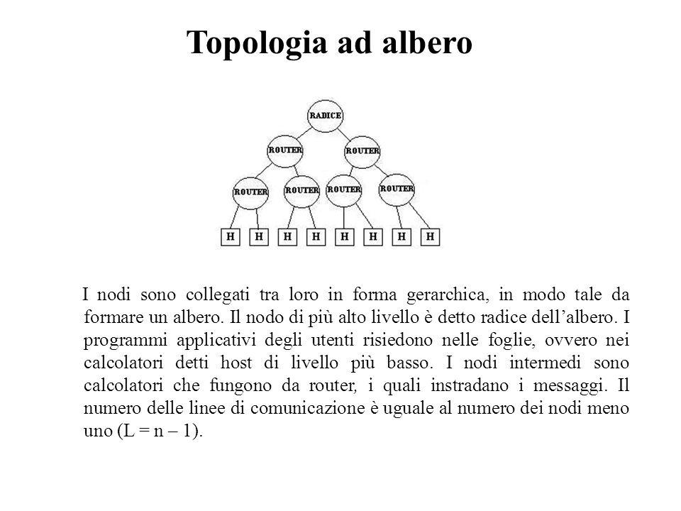 Topologia ad albero I nodi sono collegati tra loro in forma gerarchica, in modo tale da formare un albero. Il nodo di più alto livello è detto radice