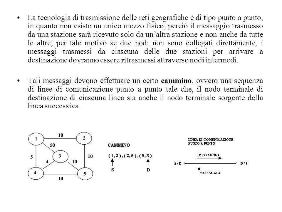 La tecnologia di trasmissione delle reti geografiche è di tipo punto a punto, in quanto non esiste un unico mezzo fisico, perciò il messaggio trasmess