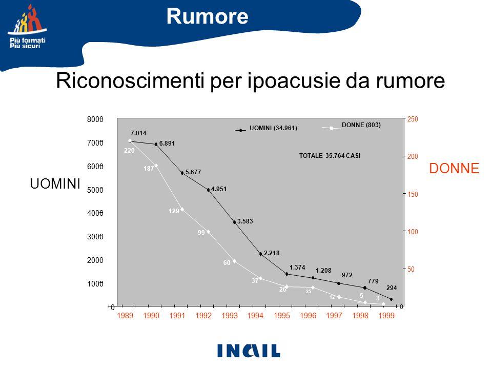 Riconoscimenti per ipoacusie da rumore UOMINI DONNE Rumore