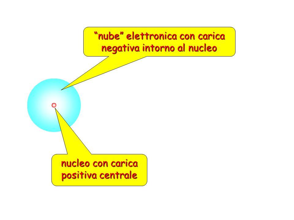 """nucleo con carica positiva centrale """"nube"""" elettronica con carica negativa intorno al nucleo"""