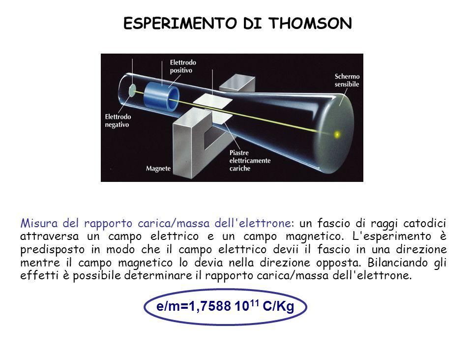 Quantizzazione della carica elettrica: esperimento di Millikan Gocce di olio cariche elettricamente vengono fatte cadere in presenza di un campo elettrico.