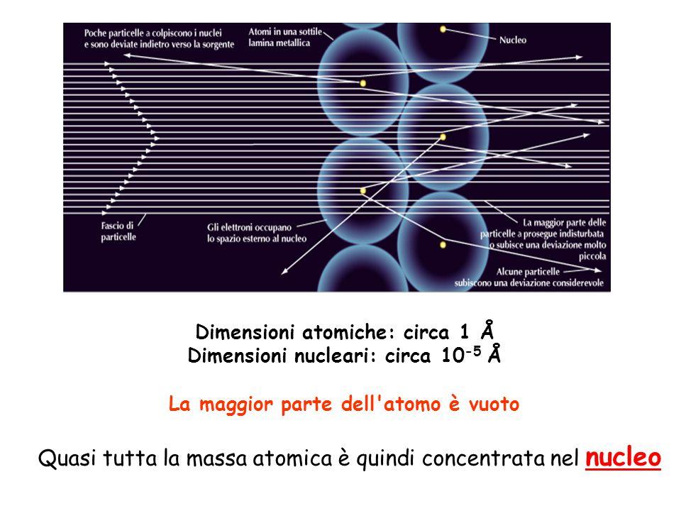 Dimensioni atomiche: circa 1 Å Dimensioni nucleari: circa 10 -5 Å La maggior parte dell'atomo è vuoto Quasi tutta la massa atomica è quindi concentrat