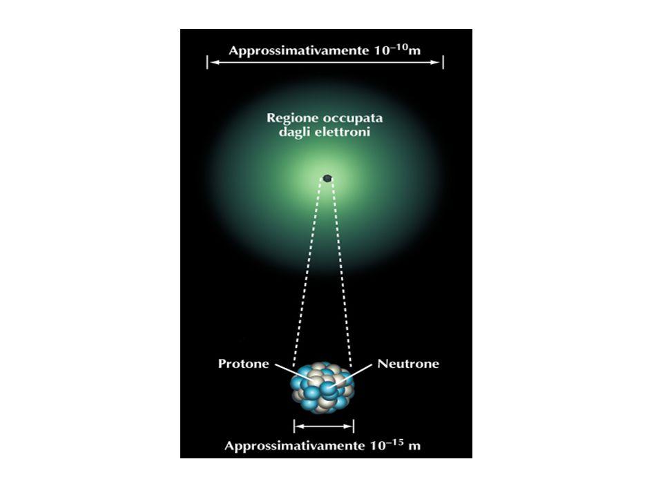 STRUTTURA NUCLEARE  Protoni carica +e massa 1831 volte quella dell elettrone  Neutroni carica 0 massa 1831 volte quella dell elettrone Ogni elemento è caratterizzato da una carica nucleare tipica che è un multiplo della carica elettronica e.