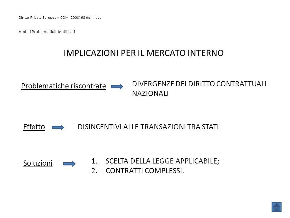 Diritto Privato Europeo – COM (2003) 68 definitivo Ambiti Problematici Identificati IMPLICAZIONI PER IL MERCATO INTERNO Problematiche riscontrate DIVE