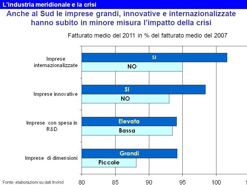 Anche al Sud le imprese grandi, innovative e internazionalizzate hanno subito in minore misura l'impatto della crisi Fonte: elaborazioni su dati Invin