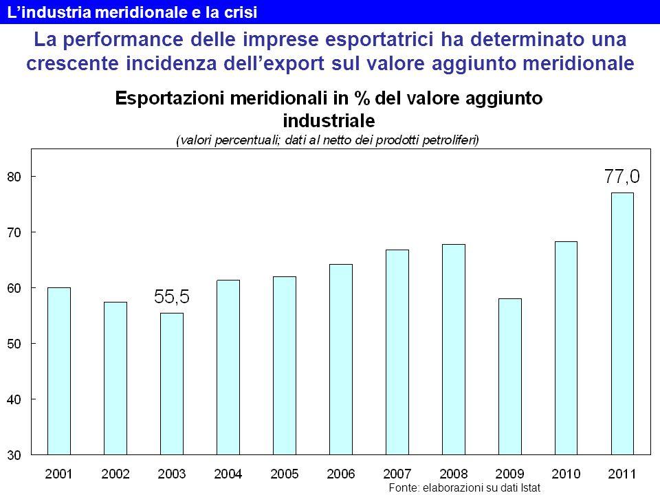 La performance delle imprese esportatrici ha determinato una crescente incidenza dell'export sul valore aggiunto meridionale Fonte: elaborazioni su da
