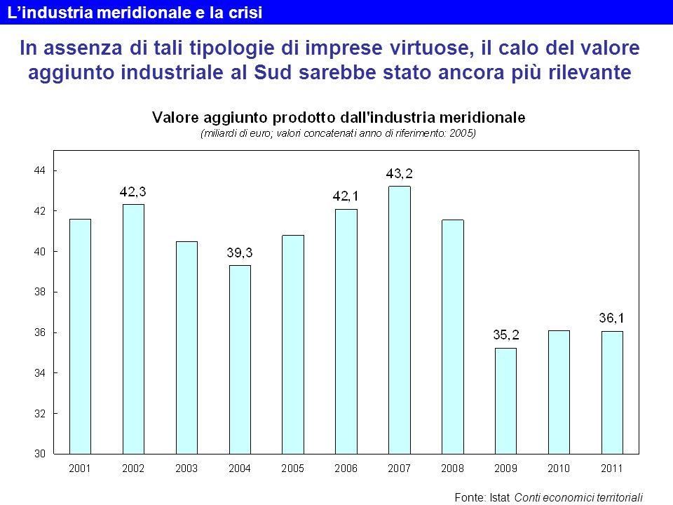 In assenza di tali tipologie di imprese virtuose, il calo del valore aggiunto industriale al Sud sarebbe stato ancora più rilevante Fonte: Istat Conti