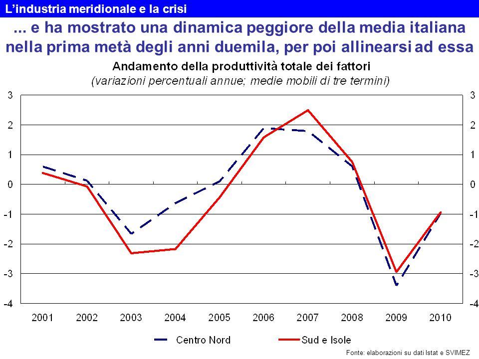 ... e ha mostrato una dinamica peggiore della media italiana nella prima metà degli anni duemila, per poi allinearsi ad essa Fonte: elaborazioni su da