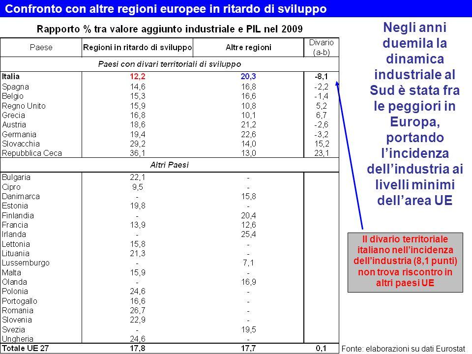 Confronto con altre regioni europee in ritardo di sviluppo Negli anni duemila la dinamica industriale al Sud è stata fra le peggiori in Europa, portan