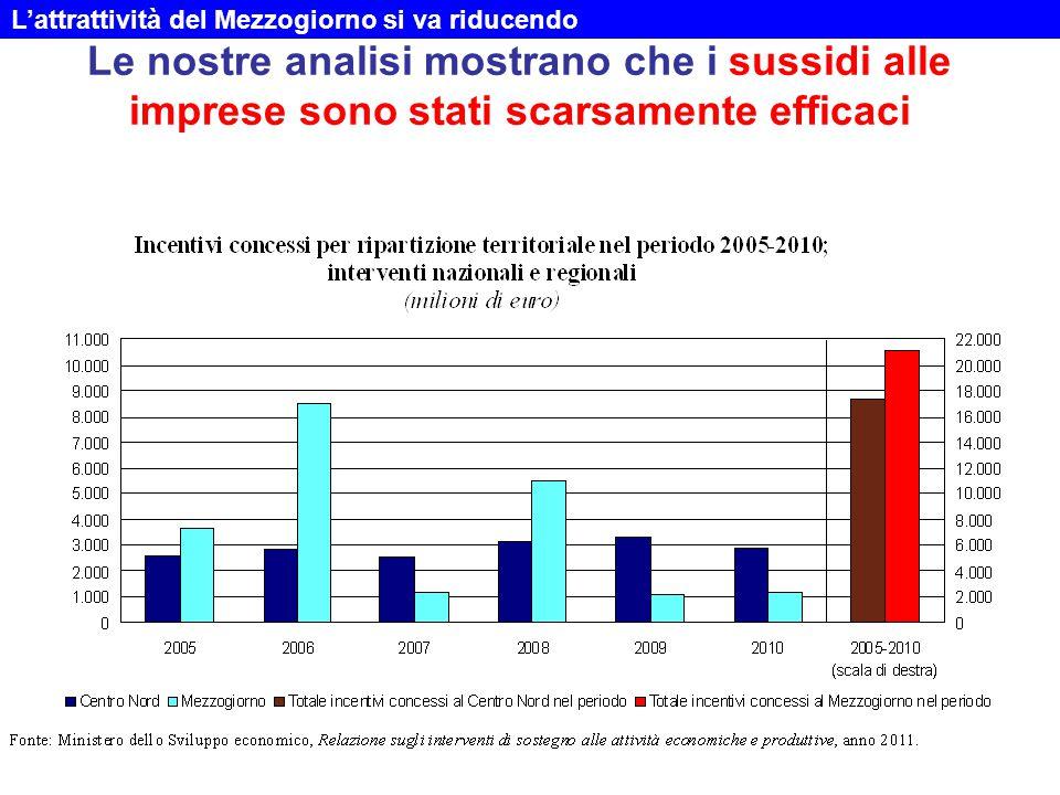 Le nostre analisi mostrano che i sussidi alle imprese sono stati scarsamente efficaci L'attrattività del Mezzogiorno si va riducendo