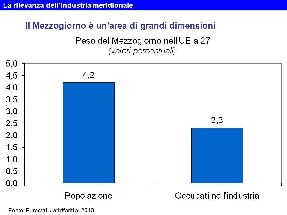 Il Mezzogiorno è un'area di grandi dimensioni La rilevanza dell'industria meridionale Fonte: Eurostat; dati riferiti al 2010.