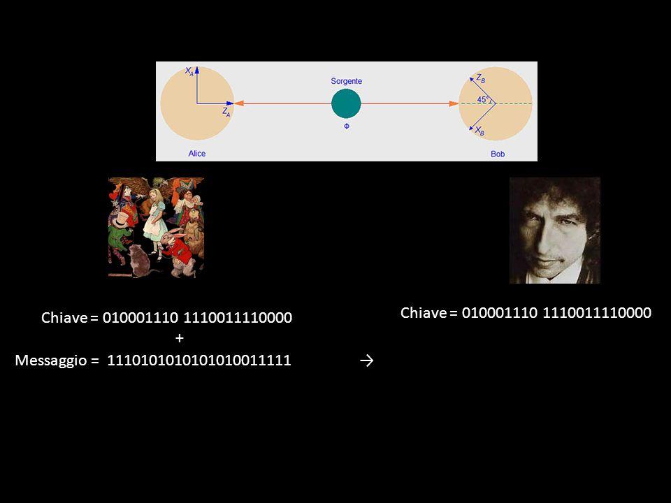 Tra cui a protocolli di trasmissione intrinsecamente sicuri: Crittografia Quantistica Tali proprietà conducono inoltre a nuovi schemi di comunicazione