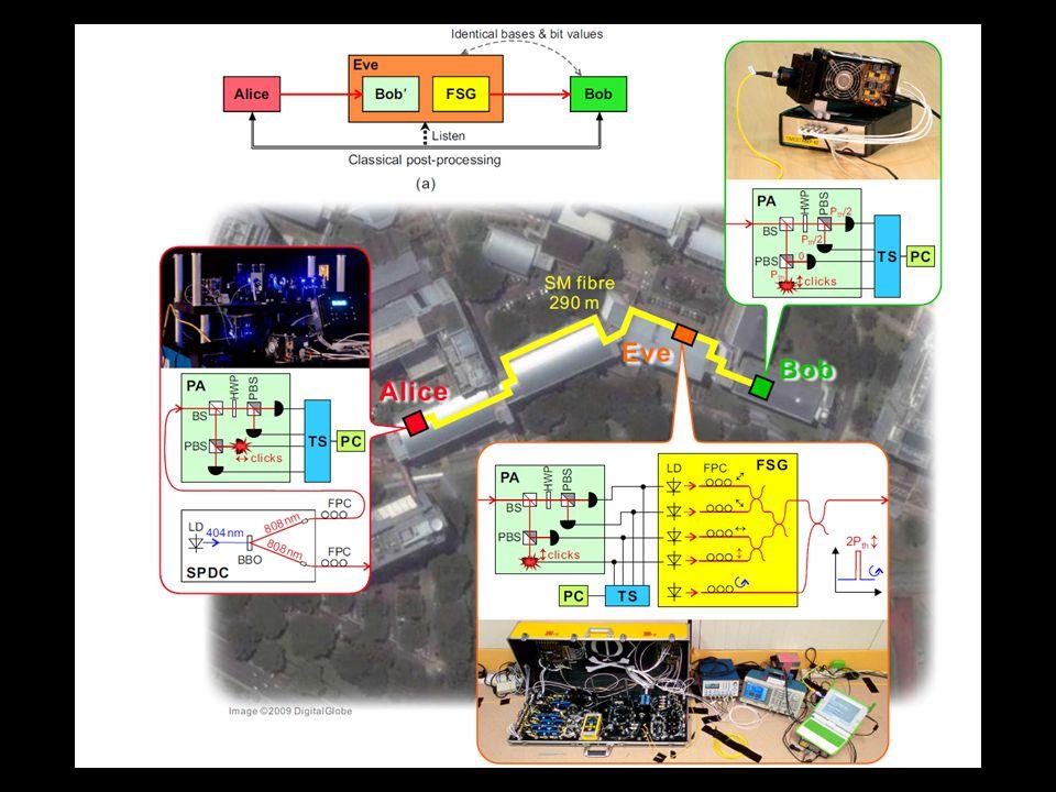 Perche' la crittografia quantistica e' sicura? -Un intercettatore non puo' determinare lo stato di un singolo sitema quantistico a |0> + b |1> - Non s