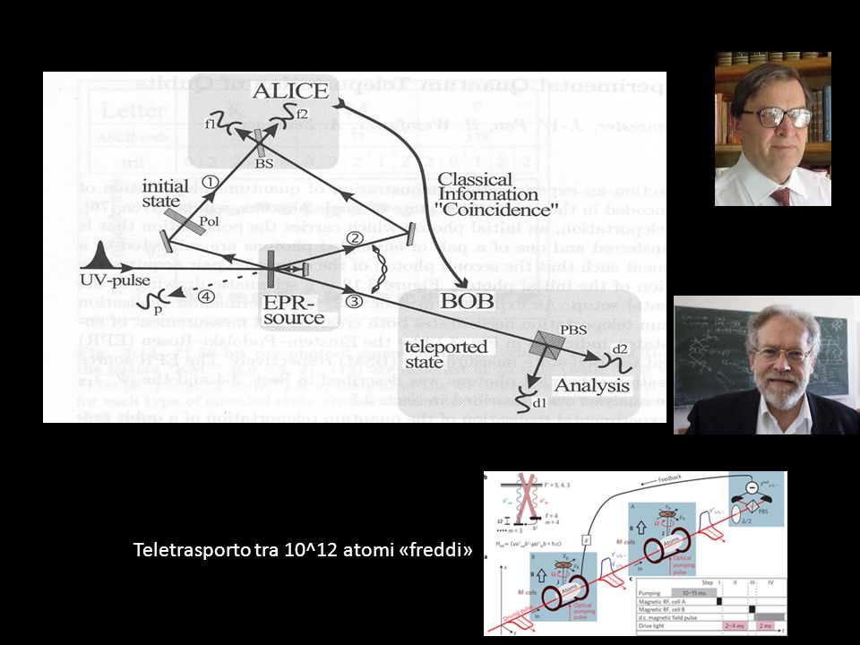 Teletrasporto: Anna e Bruno condividono uno stato entangled Anna misura la sua componente di tale stato assieme ad uno stato ignoto X e comunica il ri