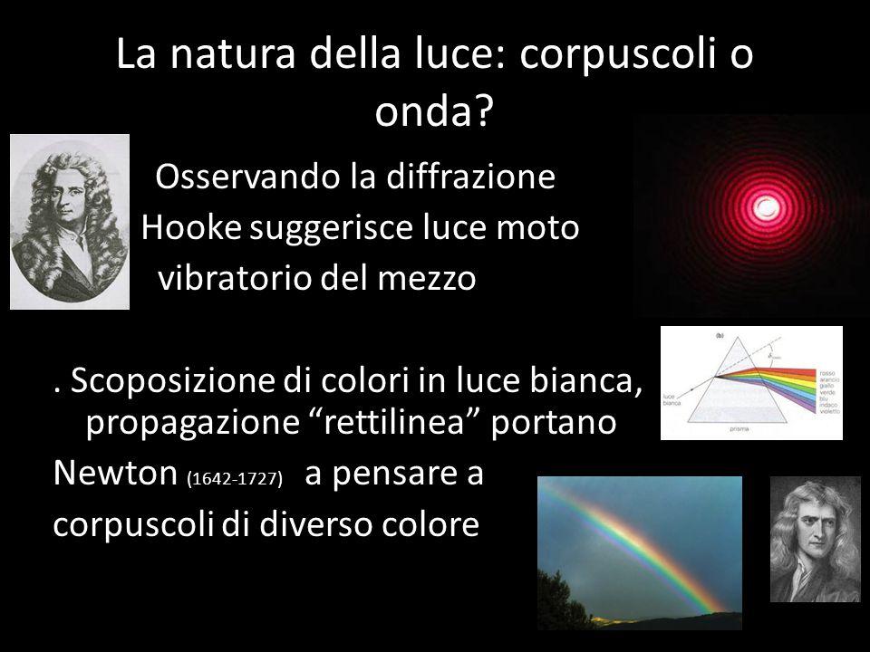 Durante il medioevo lo studio della luce languisce (come ogni scienza) in Europa Alhazen (1000 dc), leggi riflessione Ripresa studi sulla luce con Bac