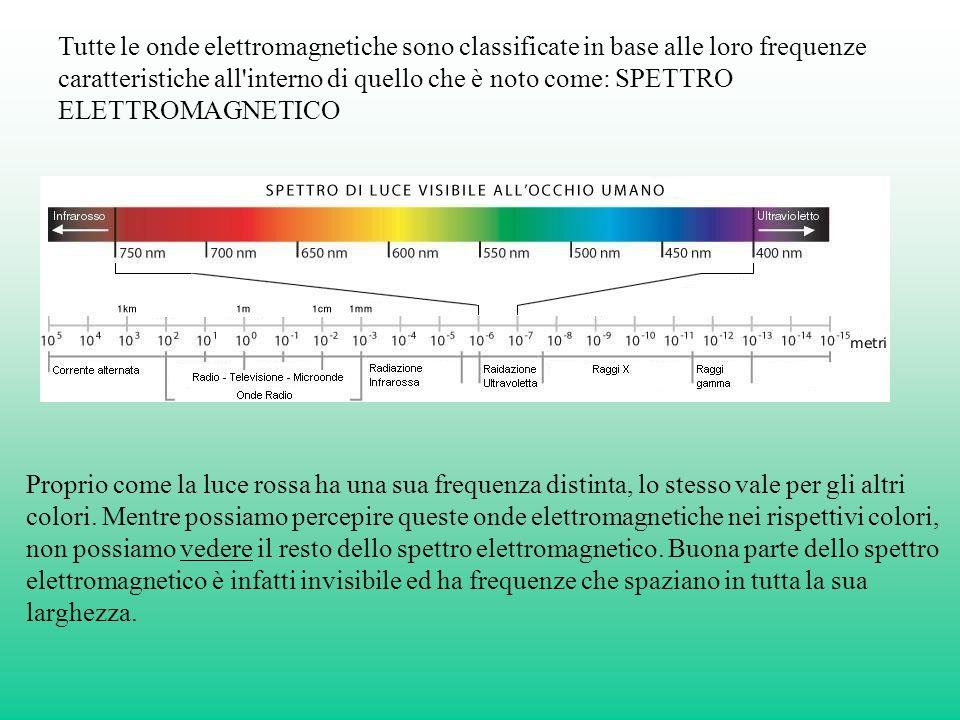 Tutte le onde elettromagnetiche sono classificate in base alle loro frequenze caratteristiche all interno di quello che è noto come: SPETTRO ELETTROMAGNETICO Proprio come la luce rossa ha una sua frequenza distinta, lo stesso vale per gli altri colori.