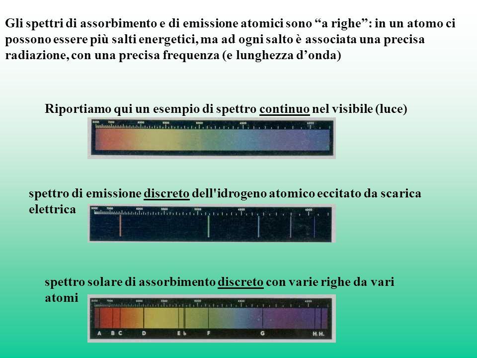 Gli spettri di assorbimento e di emissione atomici sono a righe : in un atomo ci possono essere più salti energetici, ma ad ogni salto è associata una precisa radiazione, con una precisa frequenza (e lunghezza d'onda) Riportiamo qui un esempio di spettro continuo nel visibile (luce) spettro di emissione discreto dell idrogeno atomico eccitato da scarica elettrica spettro solare di assorbimento discreto con varie righe da vari atomi