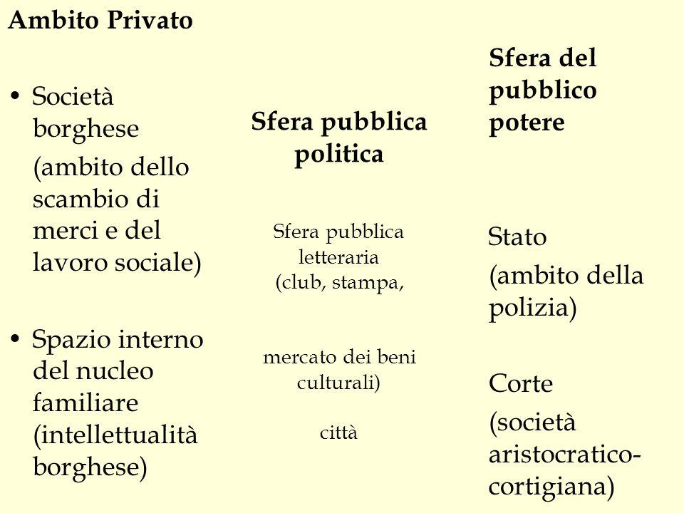 Sfera pubblica politica Sfera pubblica letteraria (club, stampa, mercato dei beni culturali) città Ambito Privato Società borghese (ambito dello scamb