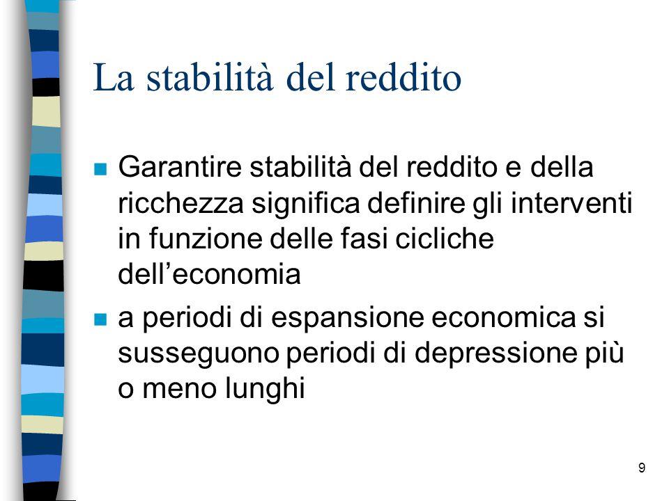 9 La stabilità del reddito n Garantire stabilità del reddito e della ricchezza significa definire gli interventi in funzione delle fasi cicliche dell'economia n a periodi di espansione economica si susseguono periodi di depressione più o meno lunghi