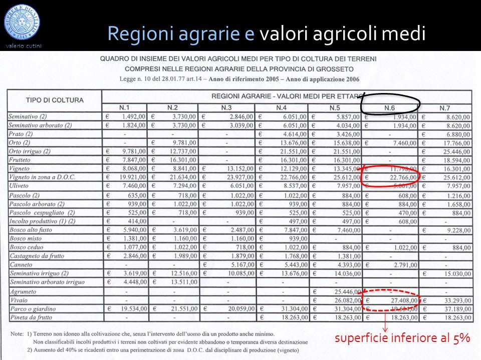 valerio cutini a.a. 2013-2014 Un esempio mostra come si determina il VAR, a partire dai valori agricoli medi, in una determinata regione agraria Regio