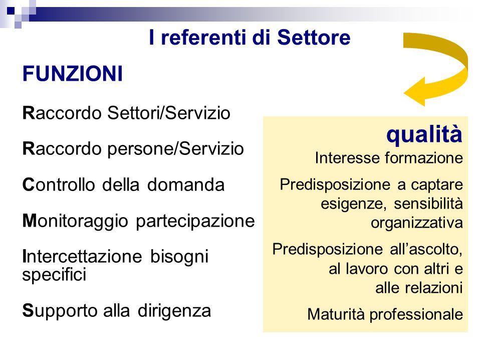 I referenti di Settore FUNZIONI Raccordo Settori/Servizio Raccordo persone/Servizio Controllo della domanda Monitoraggio partecipazione Intercettazion