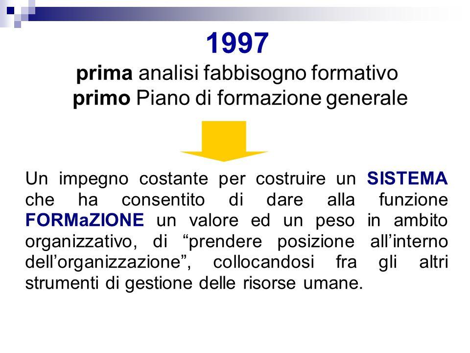 1997 prima analisi fabbisogno formativo primo Piano di formazione generale Un impegno costante per costruire un SISTEMA che ha consentito di dare alla
