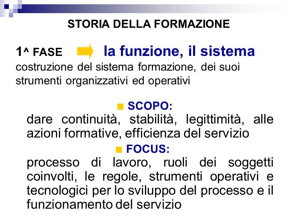 SCOPO: dare continuità, stabilità, legittimità, alle azioni formative, efficienza del servizio FOCUS: processo di lavoro, ruoli dei soggetti coinvolti