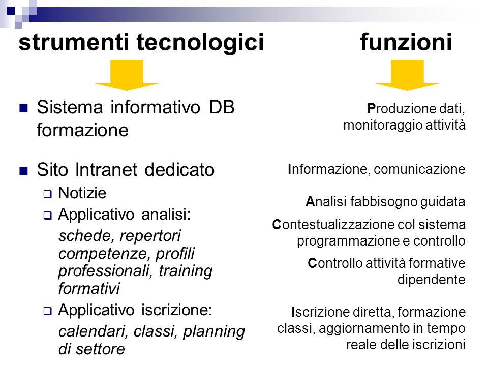 strumenti tecnologici funzioni Sistema informativo DB formazione Sito Intranet dedicato  Notizie  Applicativo analisi: schede, repertori competenze,