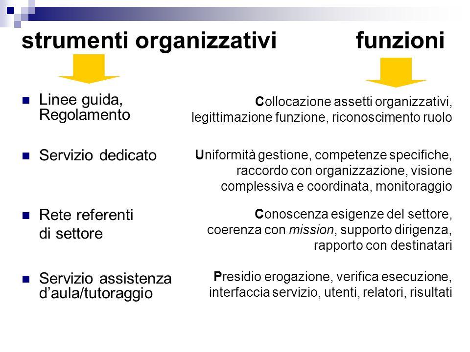 Linee guida, Regolamento Servizio dedicato Rete referenti di settore Servizio assistenza d'aula/tutoraggio Collocazione assetti organizzativi, legitti