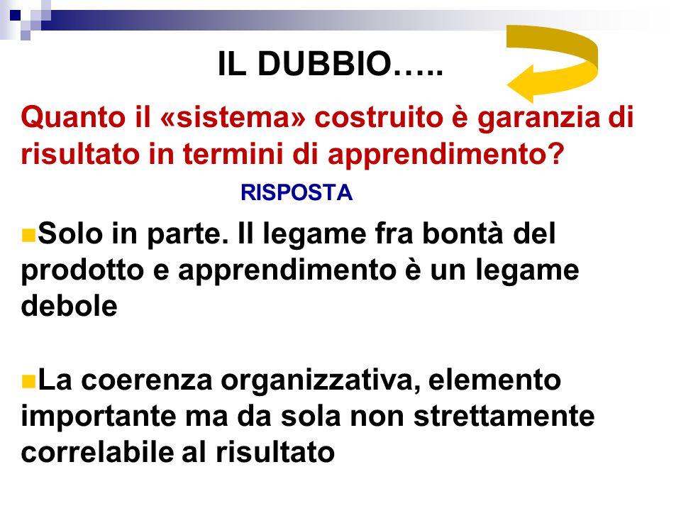 IL DUBBIO….. Quanto il «sistema» costruito è garanzia di risultato in termini di apprendimento? RISPOSTA Solo in parte. Il legame fra bontà del prodot