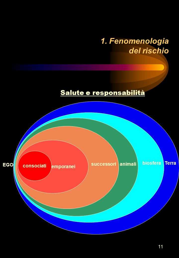11 1. Fenomenologia del rischio Salute e responsabilità contemporanei consociati EGO successorianimali Terrabiosfera