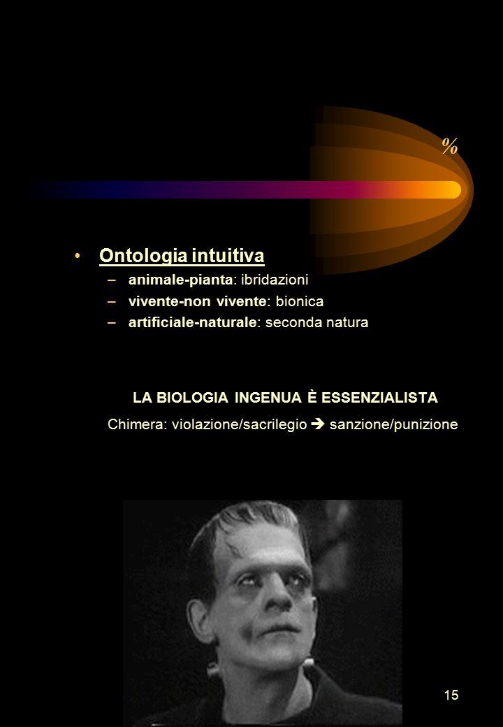 15 % Ontologia intuitiva –animale-pianta: ibridazioni –vivente-non vivente: bionica –artificiale-naturale: seconda natura LA BIOLOGIA INGENUA È ESSENZIALISTA Chimera: violazione/sacrilegio  sanzione/punizione