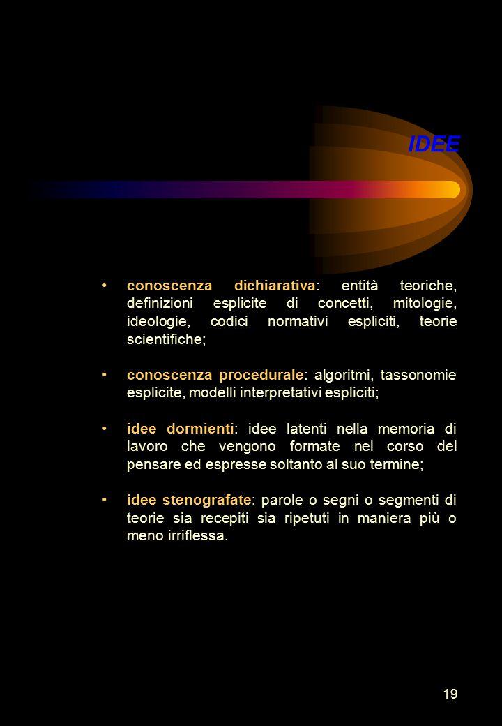 19 IDEE conoscenza dichiarativa: entità teoriche, definizioni esplicite di concetti, mitologie, ideologie, codici normativi espliciti, teorie scientifiche; conoscenza procedurale: algoritmi, tassonomie esplicite, modelli interpretativi espliciti; idee dormienti: idee latenti nella memoria di lavoro che vengono formate nel corso del pensare ed espresse soltanto al suo termine; idee stenografate: parole o segni o segmenti di teorie sia recepiti sia ripetuti in maniera più o meno irriflessa.