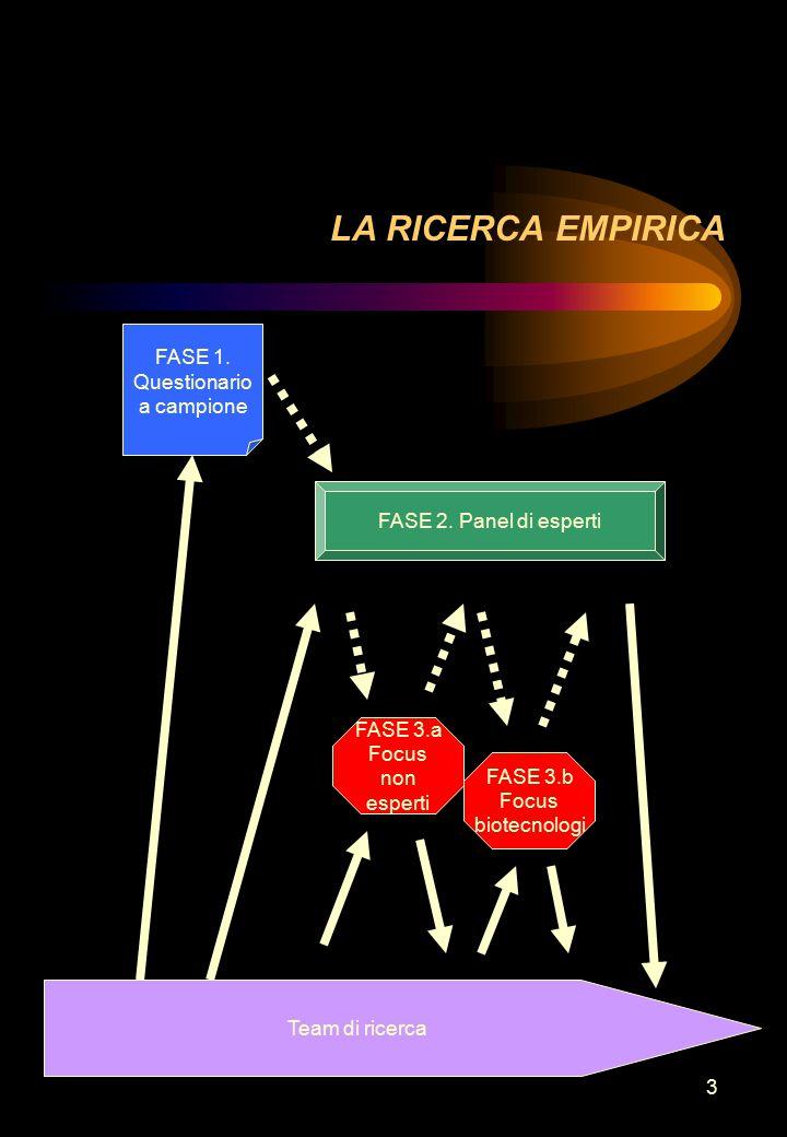 3 LA RICERCA EMPIRICA FASE 2. Panel di esperti FASE 3.a Focus non esperti FASE 3.b Focus biotecnologi FASE 1. Questionario a campione Team di ricerca
