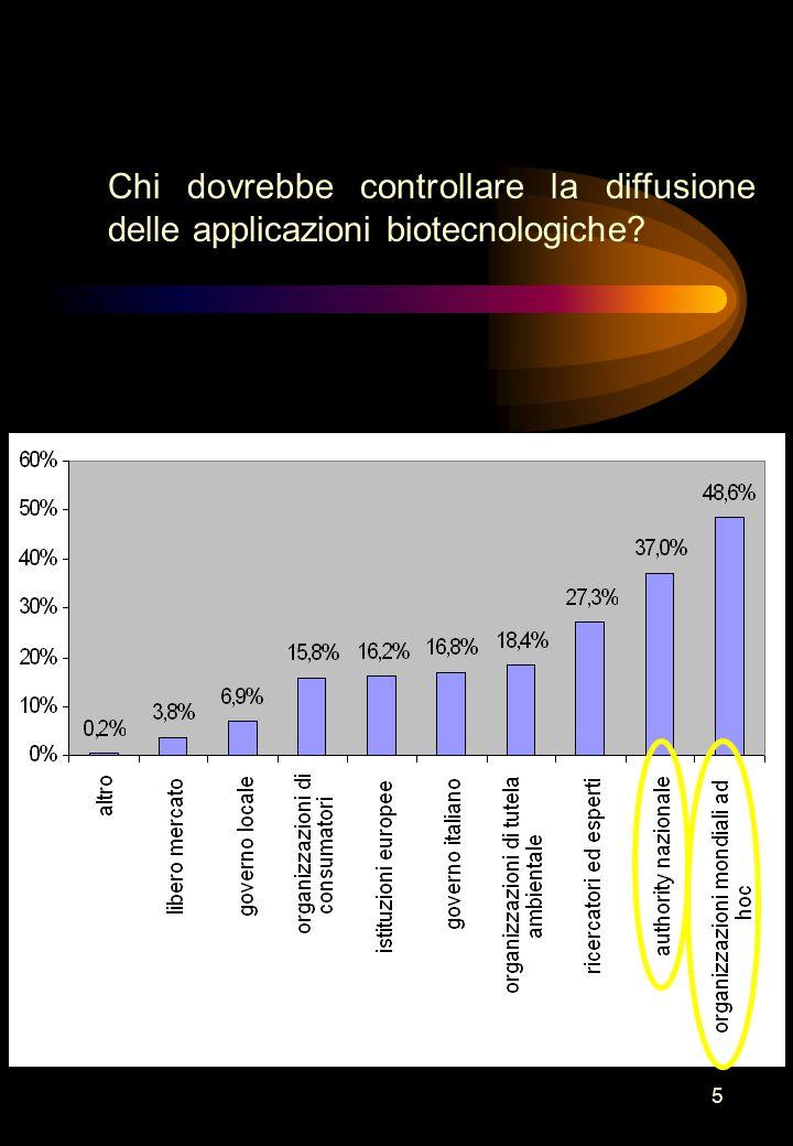 5 Chi dovrebbe controllare la diffusione delle applicazioni biotecnologiche?