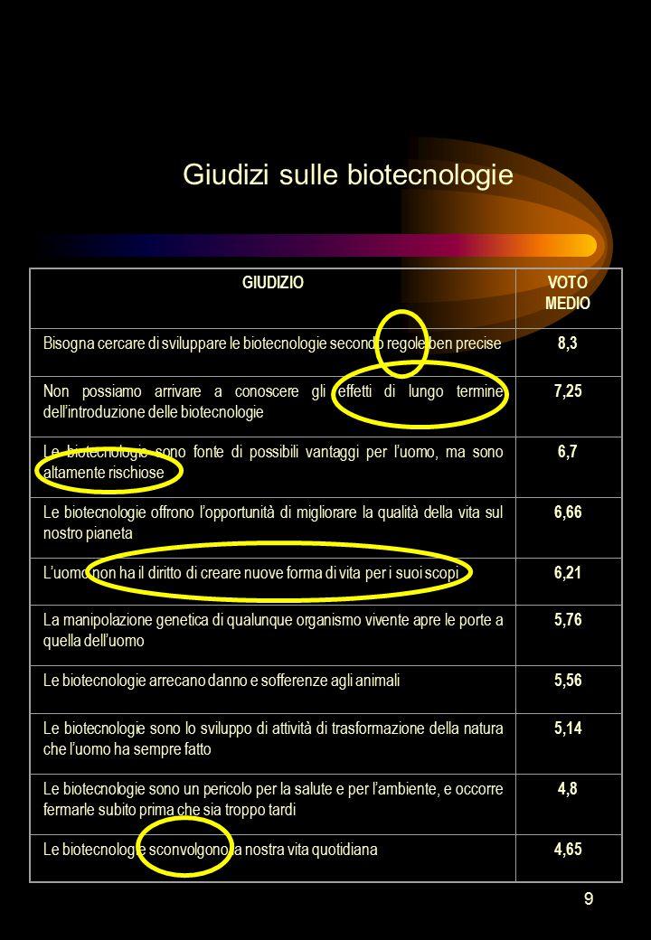 9 Giudizi sulle biotecnologie GIUDIZIOVOTO MEDIO Bisogna cercare di sviluppare le biotecnologie secondo regole ben precise 8,3 Non possiamo arrivare a
