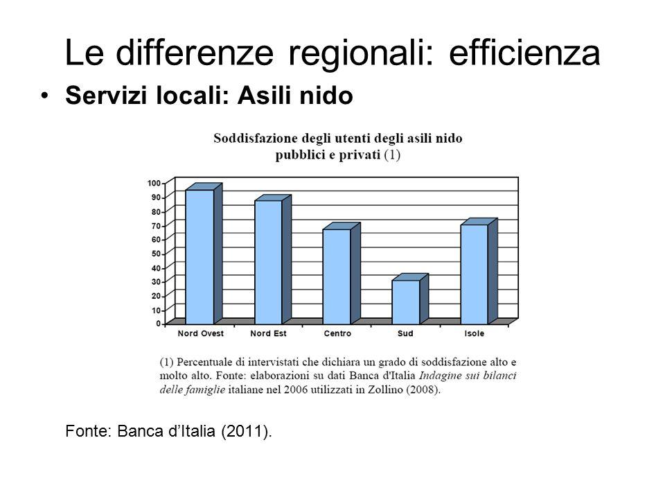 Le differenze regionali: efficienza Servizi locali: Asili nido Fonte: Banca d'Italia (2011).