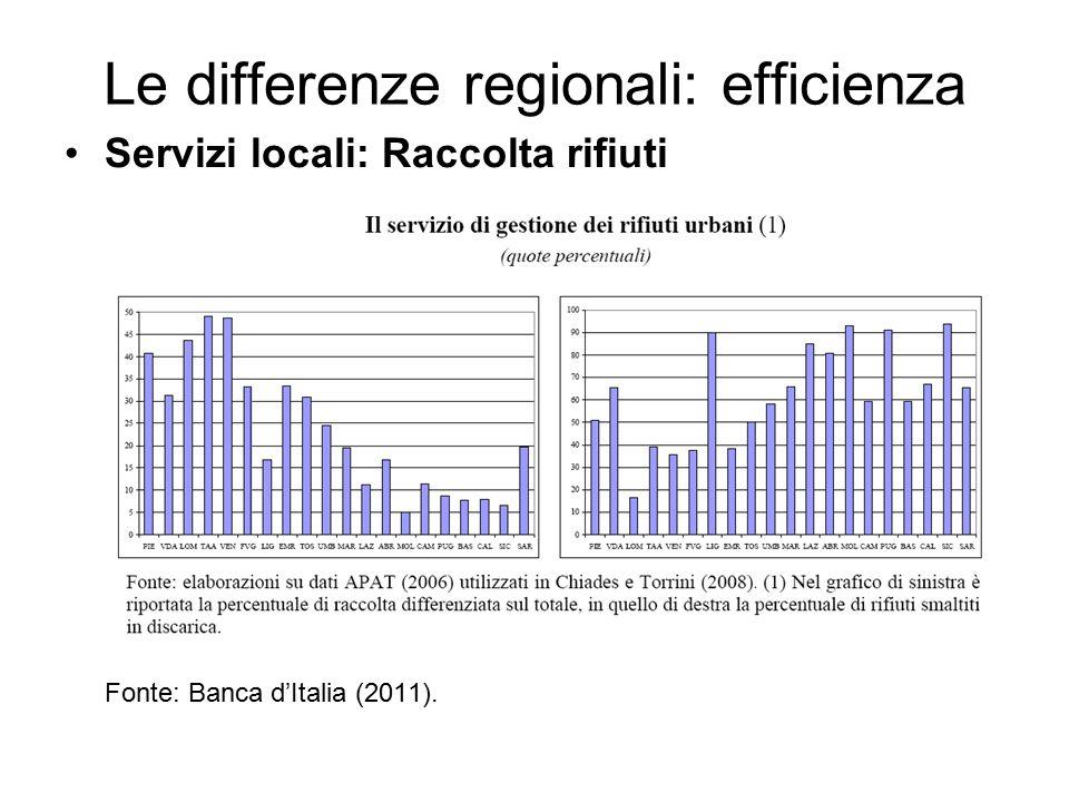 Le differenze regionali: efficienza Servizi locali: Raccolta rifiuti Fonte: Banca d'Italia (2011).