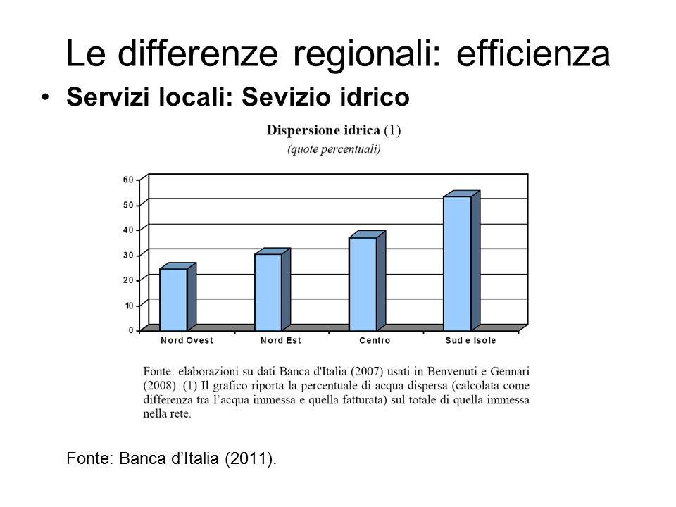 Le differenze regionali: efficienza Servizi locali: Sevizio idrico Fonte: Banca d'Italia (2011).